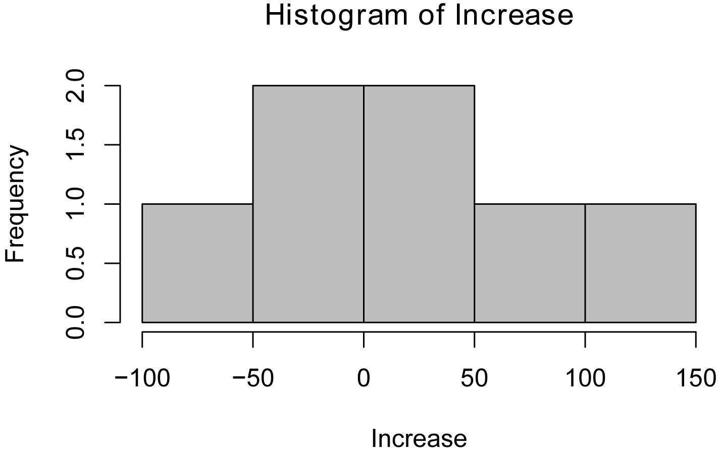 R Handbook: Descriptive Statistics