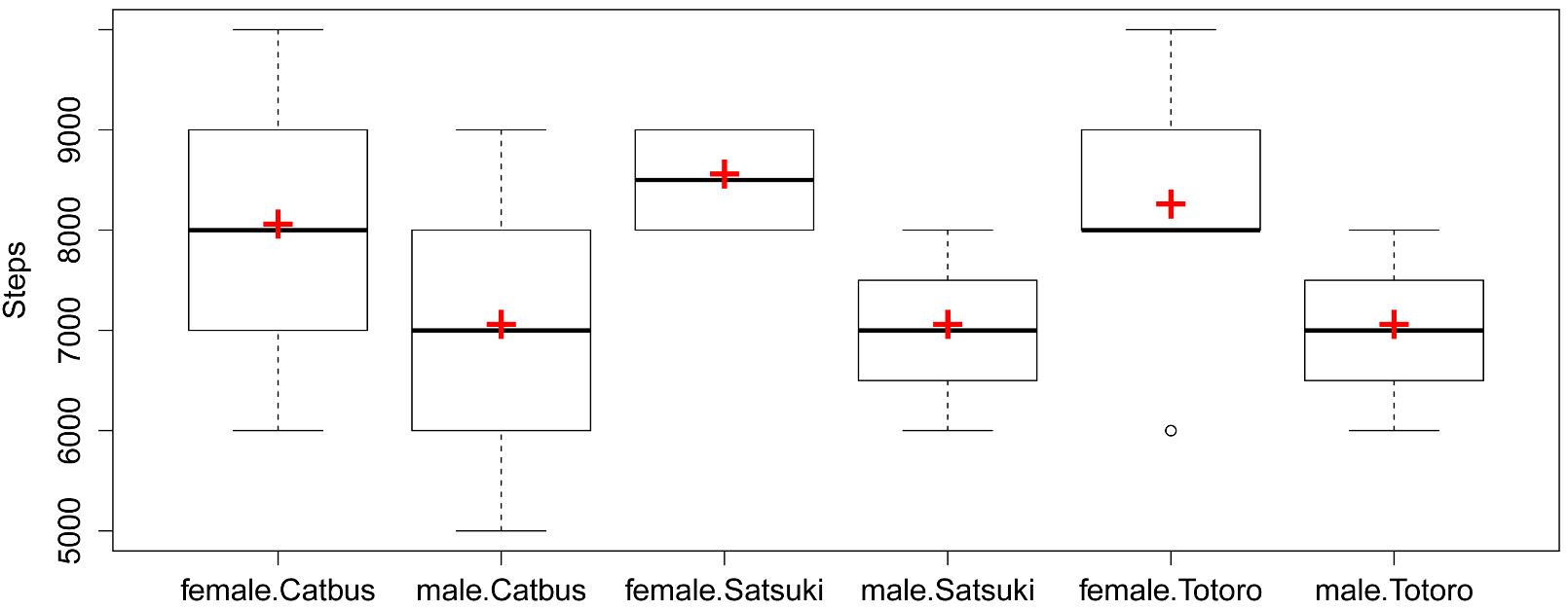 R Handbook: Basic Plots