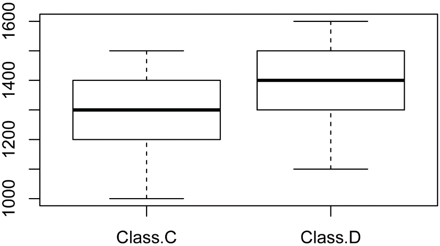 R Handbook: Hypothesis Testing and p-values