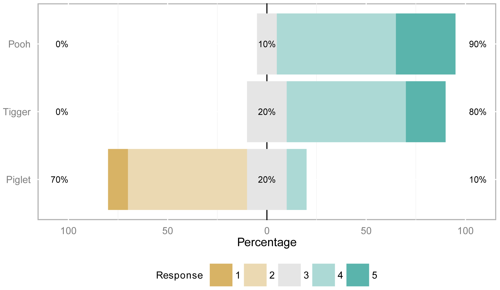 R Handbook: Summary Statistics and Plots with the likert Package