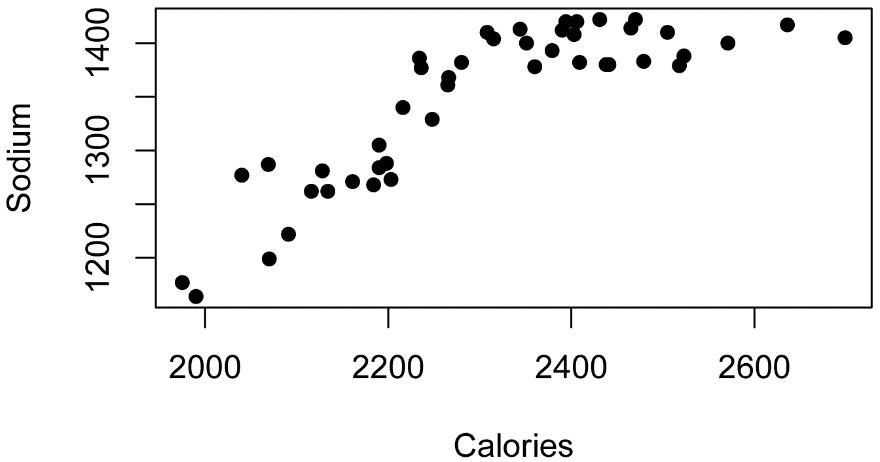 R Handbook: Correlation and Linear Regression