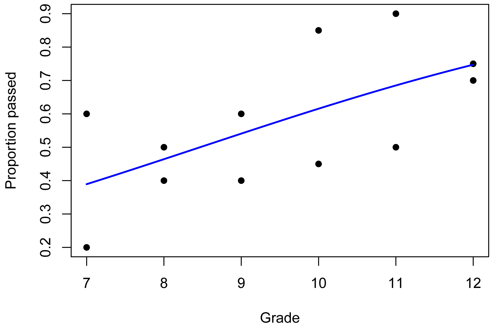 R Handbook: Beta Regression for Percent and Proportion Data