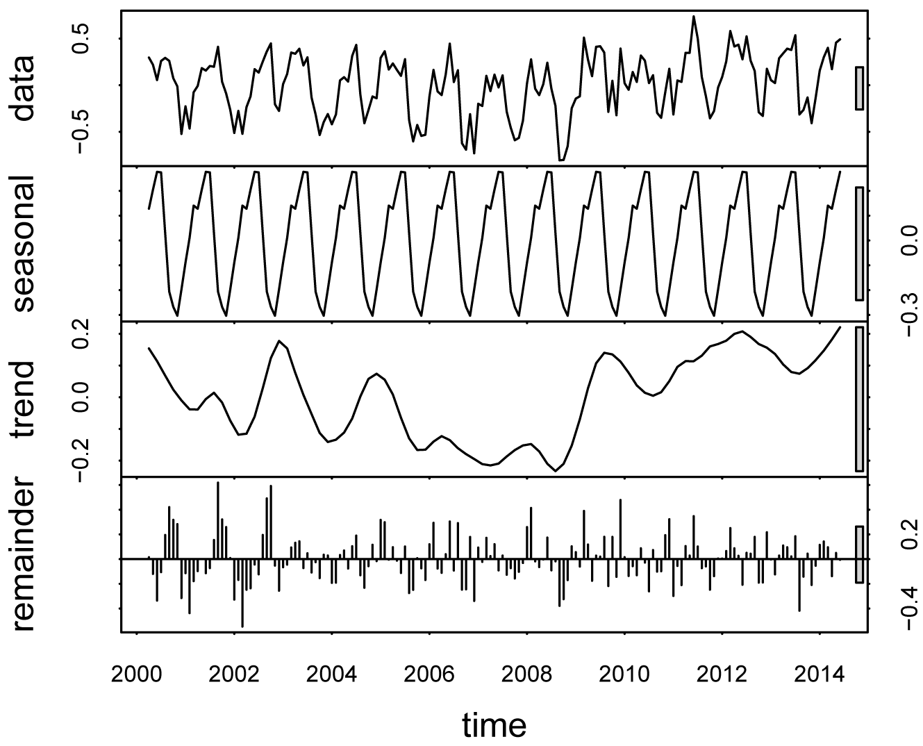 R Handbook: Nonparametric Regression for Time Series