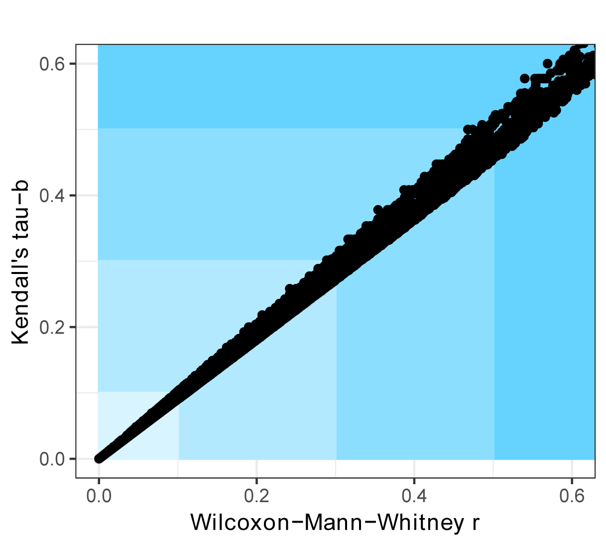 R Handbook: Two-sample Mann–Whitney U Test