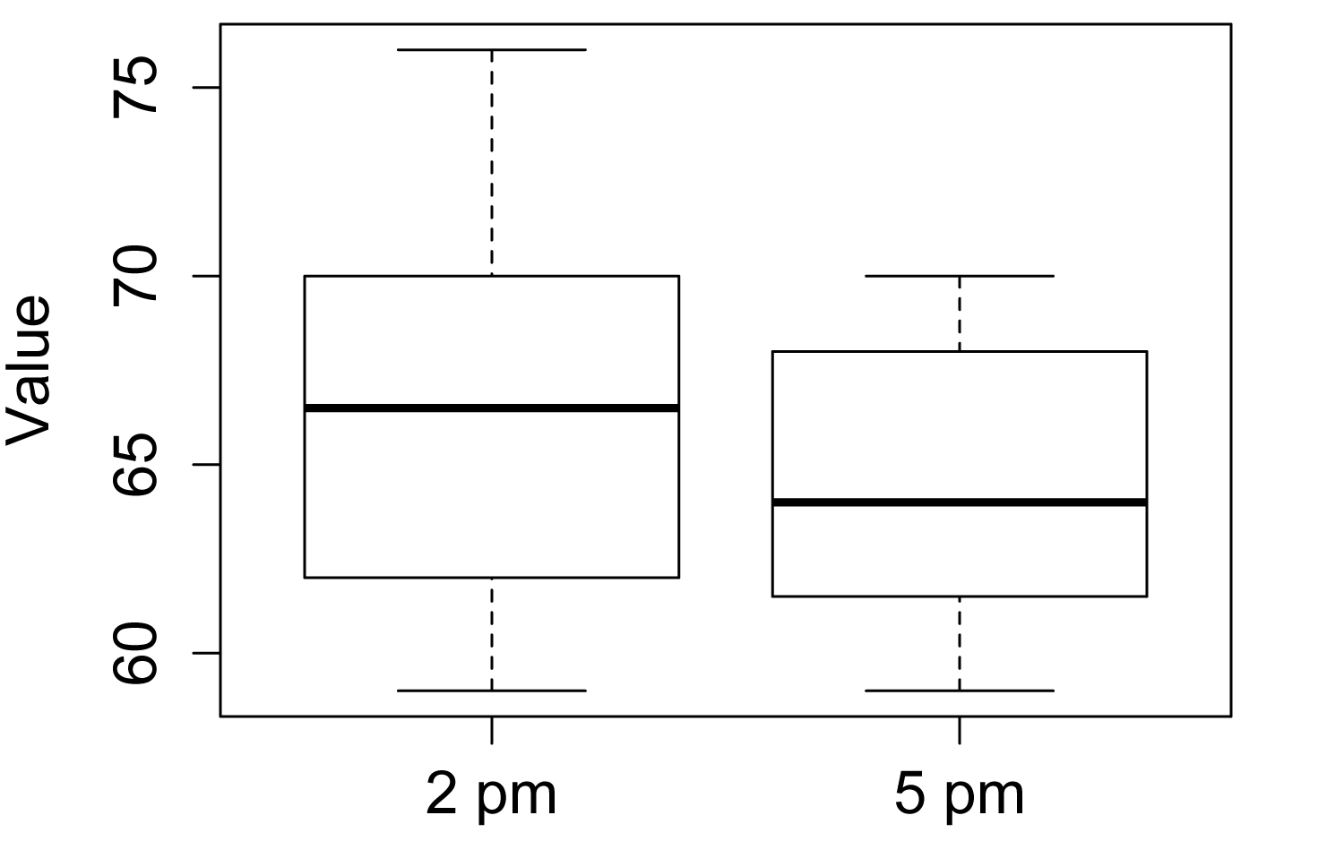 R Companion: Student's t–test for Two Samples