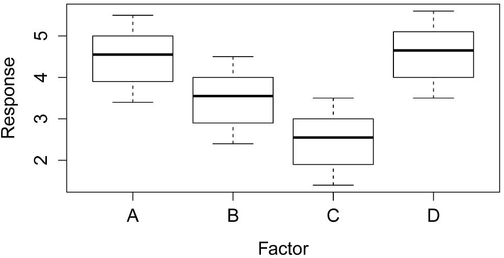 R Companion: One-way Analysis with Permutation Test