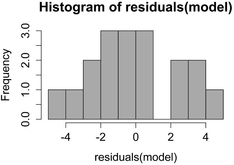 R Companion: Curvilinear Regression