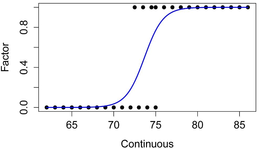 R Companion: Simple Logistic Regression